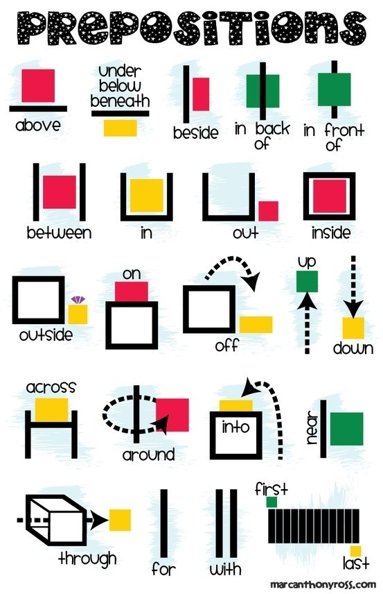 photo about Parts of Speech Chart Printable named Prepositions Printable Anchor Chart (Poster) - The Instructor